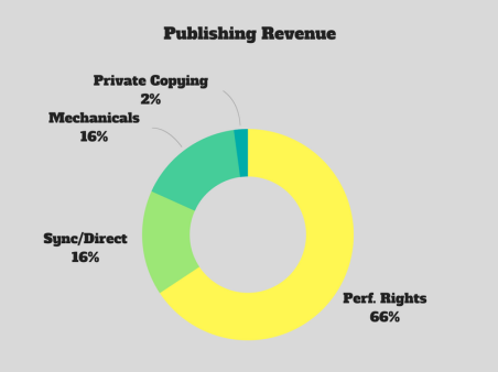 Music Publishing Revenue