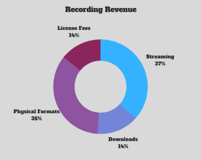 Recording Revenue